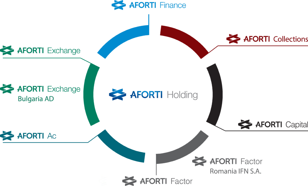 Struktura Grupy AFORTI