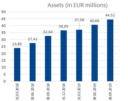 3Q_Assets