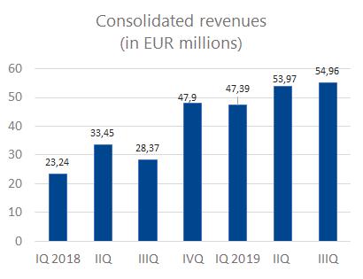 3Q_revenues