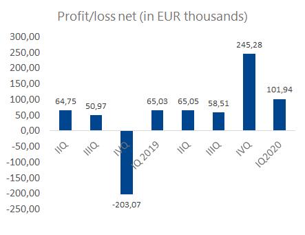 Iq_profit