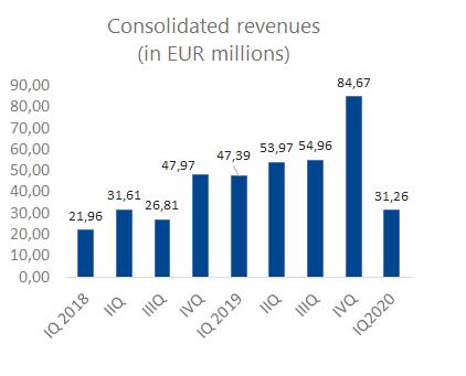 Iq_revenues