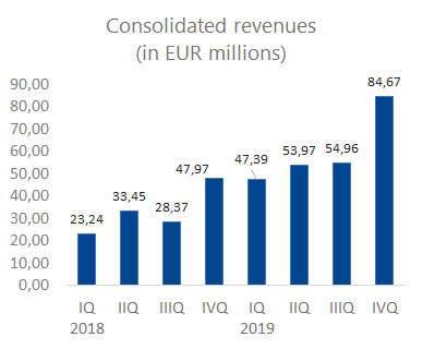 consolidated revenues 4Q
